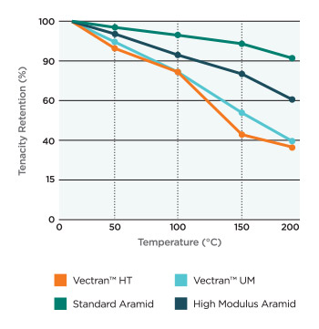 Thermal Properties at High Temperatures