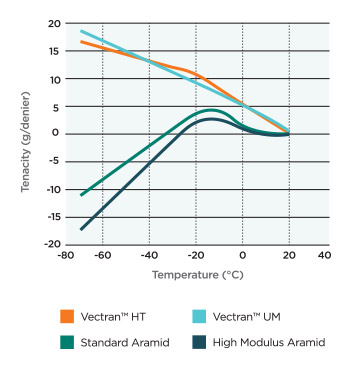 Thermal Properties at Low Temperature